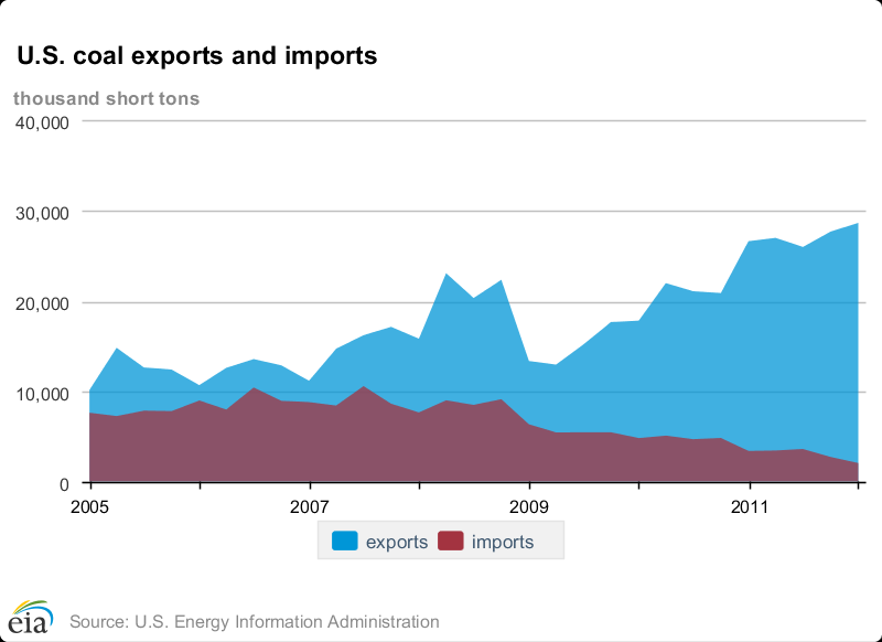down 25% from the last quarter of 2011 (EIA 2012e). Against this, gross quarterly exports rose to 28.6 million tons, indicating a net export of over 26 million tons of coal.