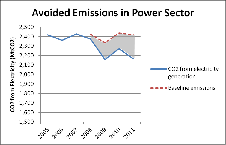 If we assume a baseline of the grid emissions factor averaged over the three years prior to large scale shale gas production (2005 to 2007) is extended 2008 to 2011, then we have a counterfactual