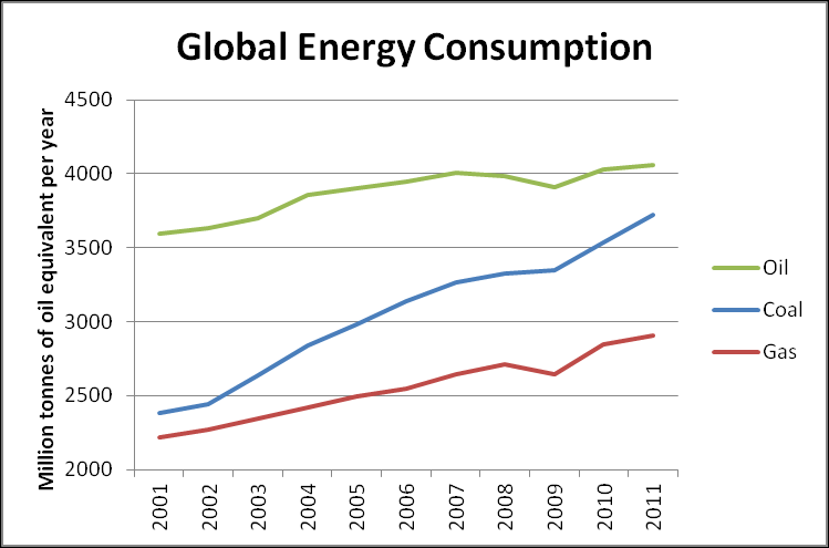 that despite a small reduction in oil and gas consumption from 2008 to 2009, there is no long term indication of demand for coal or gas abating.