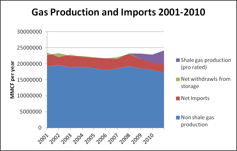 Relative value, indexed to 2001 Figure 3 US Gas production and imports Indexing gas production to 2001 levels (Figure 4) illustrates the relative decline in imports as total gas consumption increases