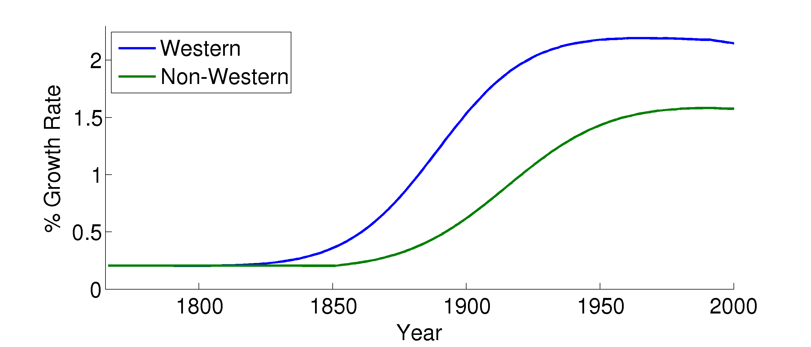 Figure 3: World Income Dynamics, 1820-2000 (a) Output Growth: Western vs.