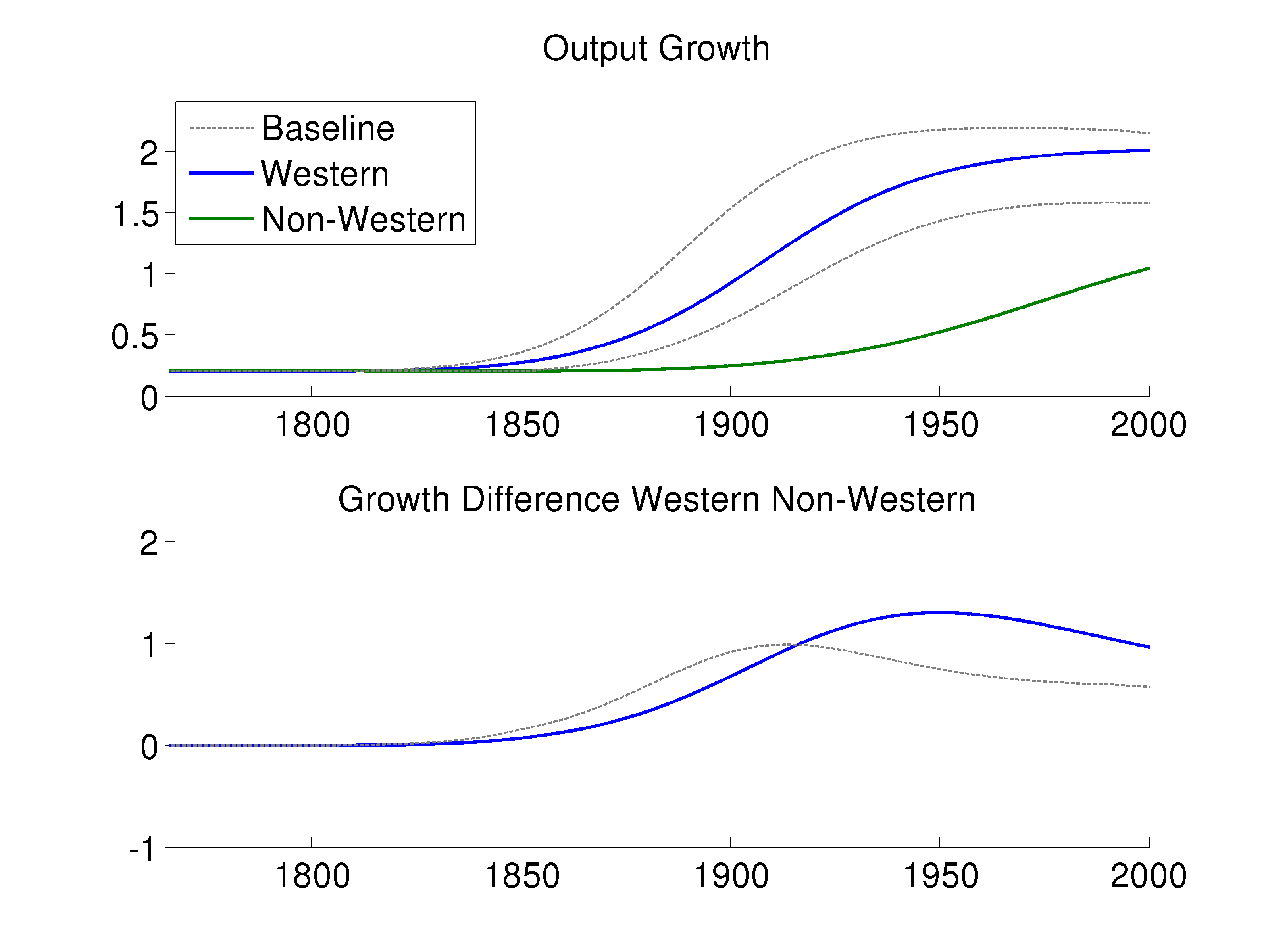 Additional Figures Figure 5: Acceleration of the World Technology Frontier Growth of Western and non-western countries with only an acceleration of the technology frontier.