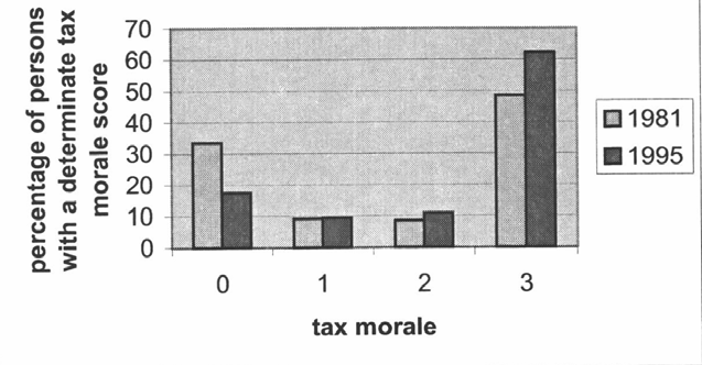 B TORGLER & K MURPHY morale in Australia has actually increased between 1981 and 1995. In 1995, 62% of the respondents thought that tax evasion was never justifiable, compared to 48% in 1981.