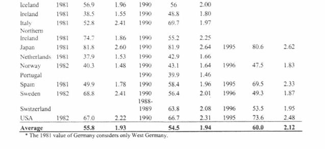Table 4: Tax Morale Levels Among OECD Countries as Assessed by the 1981, 1990 and 1995 World Values Surveys First of all, it can be seen that in 1981 the average number