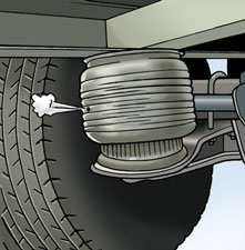 Air spring suspension In the case of an air suspension, the person who does the safety check must make sure that compressed air is circulating in the suspension lines.