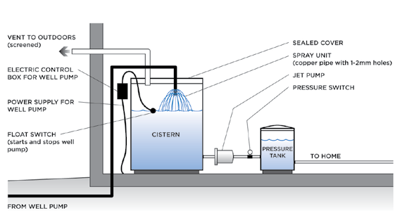 Section 7: Water Quality Standards and Interpretation Small Aeration Treatment Unit This small treatment system can be installed in a basement, garage, utility room or pump house.