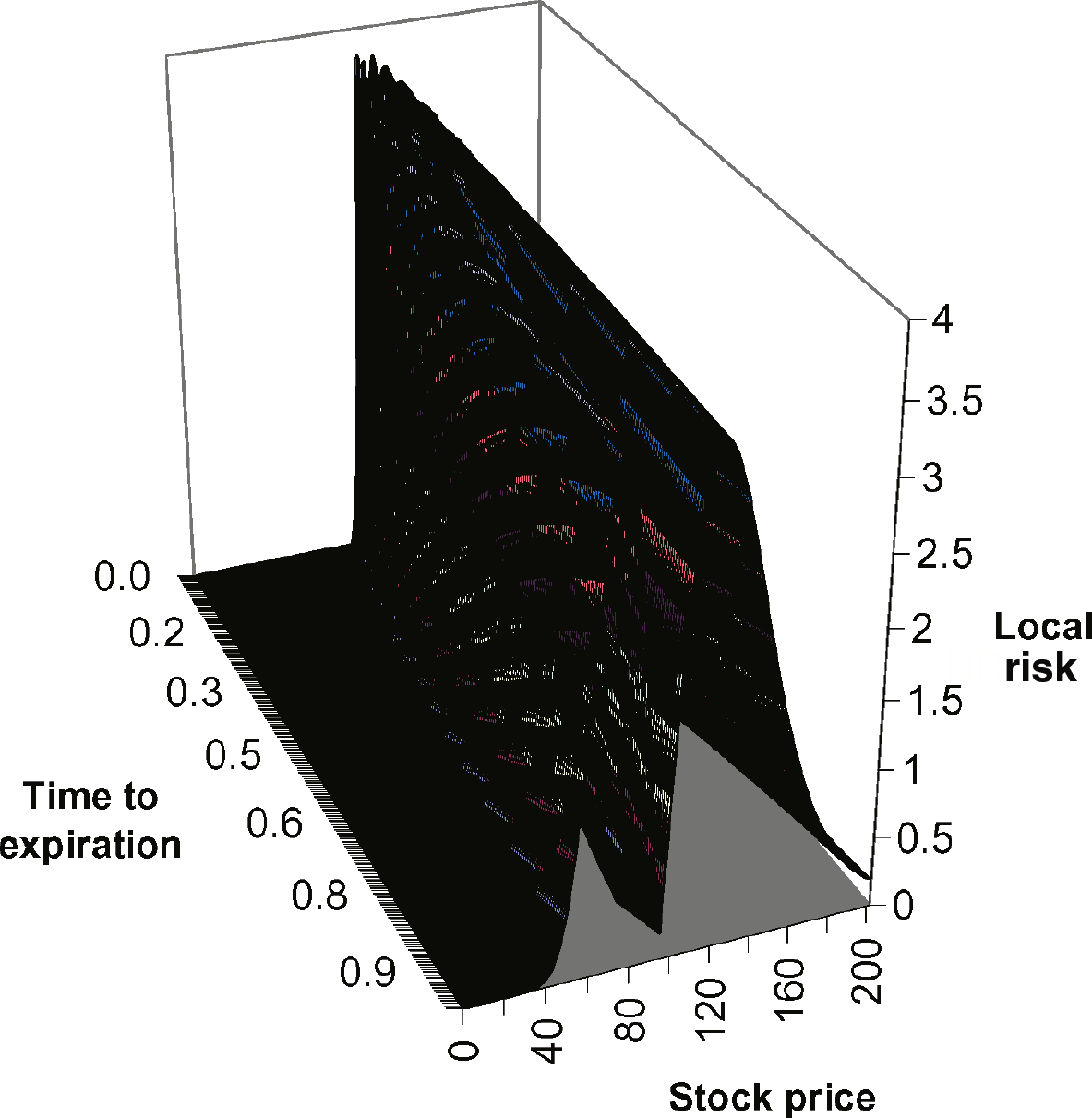 that is, S = E exp T t σr D + σ h /) σ h r D + σ /)) ). σ σ h Figure 7 shows a three-dimensional plot of expression 4), without the dt factor, as a function of stock price and time.