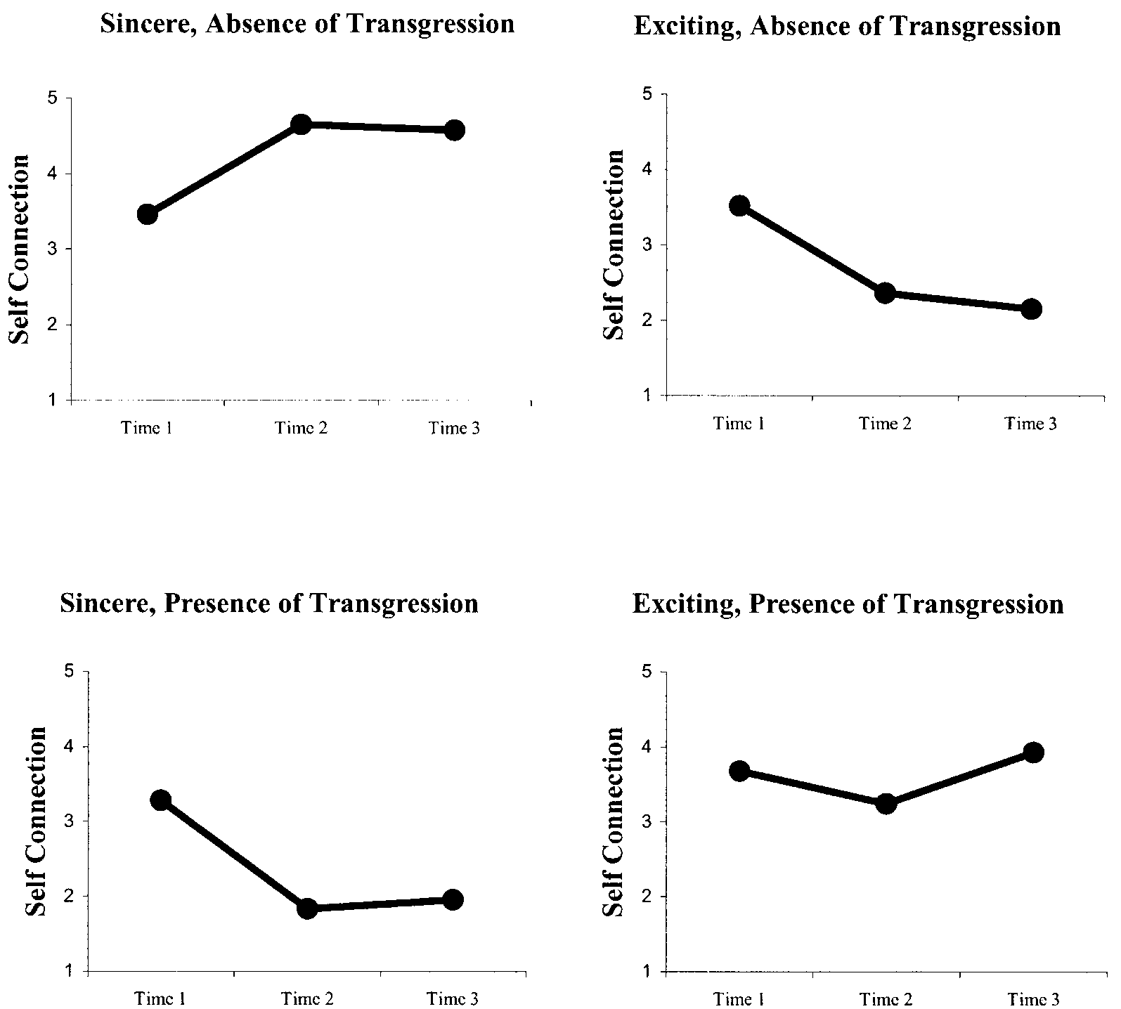 10 JOURNAL OF CONSUMER RESEARCH FIGURE 3 SELF-CONNECTION TRAJECTORIES ACROSS FOUR EXPERIMENTAL CONDITIONS strength indicators (Time2 p s!.01).