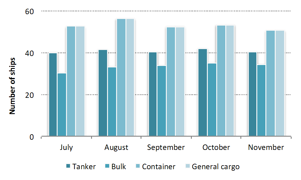 Figure 3-11. Number of ships broken down by month. Conclusions Based on the application of various growth and development scenarios, there is considerable variability in potential growth projections.