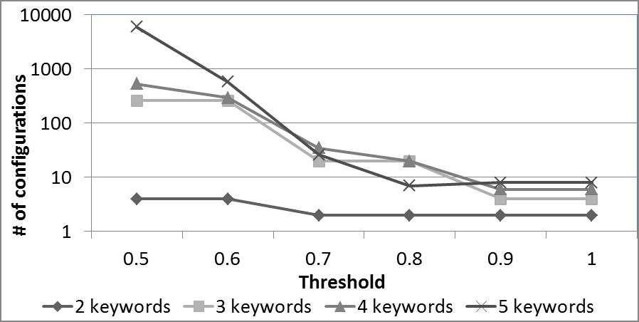 For the former, we considered queries that differ not only on the number of keywords, but also on their type, i.e., whether the keywords correspond to schema or value terms.