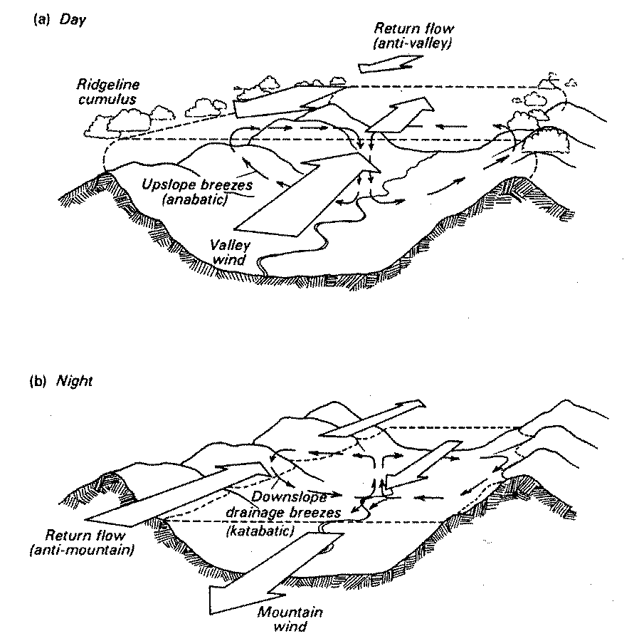 COST 710 WG 4 Wind Flow Models 11 and Doran (1993).