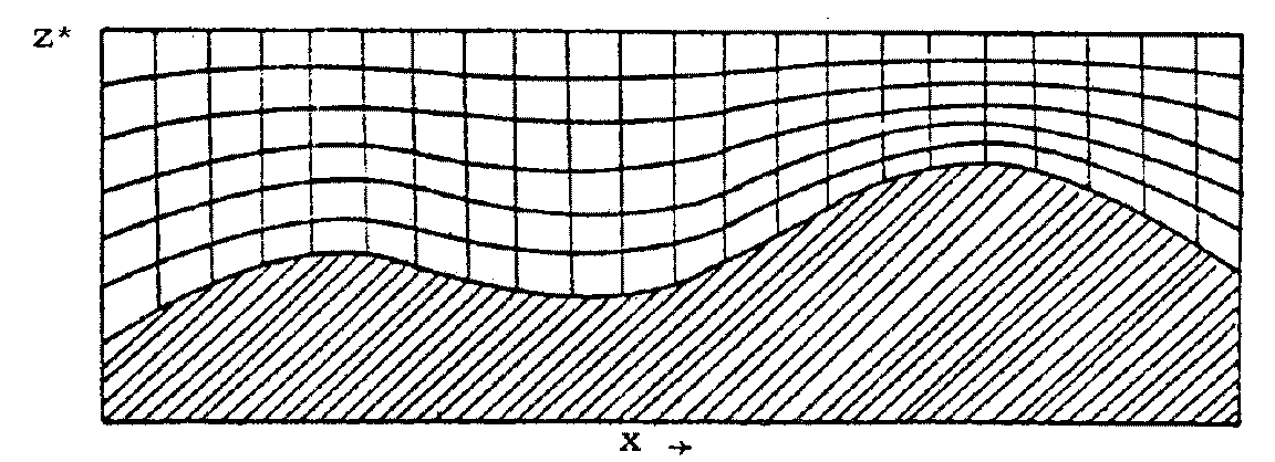 The input data used by mass consistent models are: 1. topography and roughness length data over the computational domain; 2.