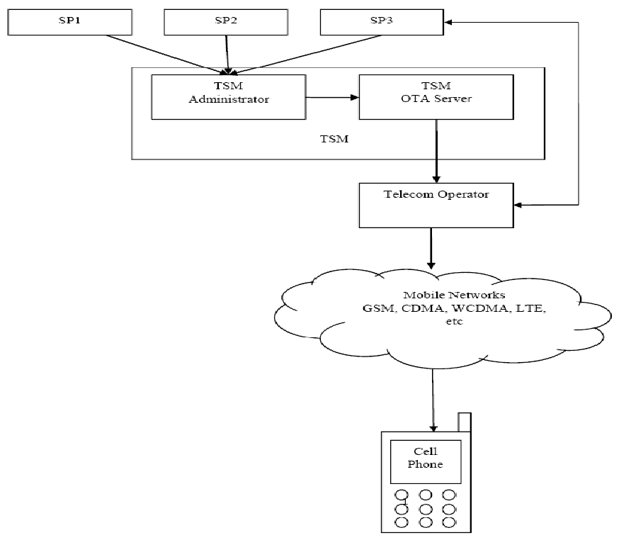 Figure 1 3 Network operator control over the OTA environment [4] 1.