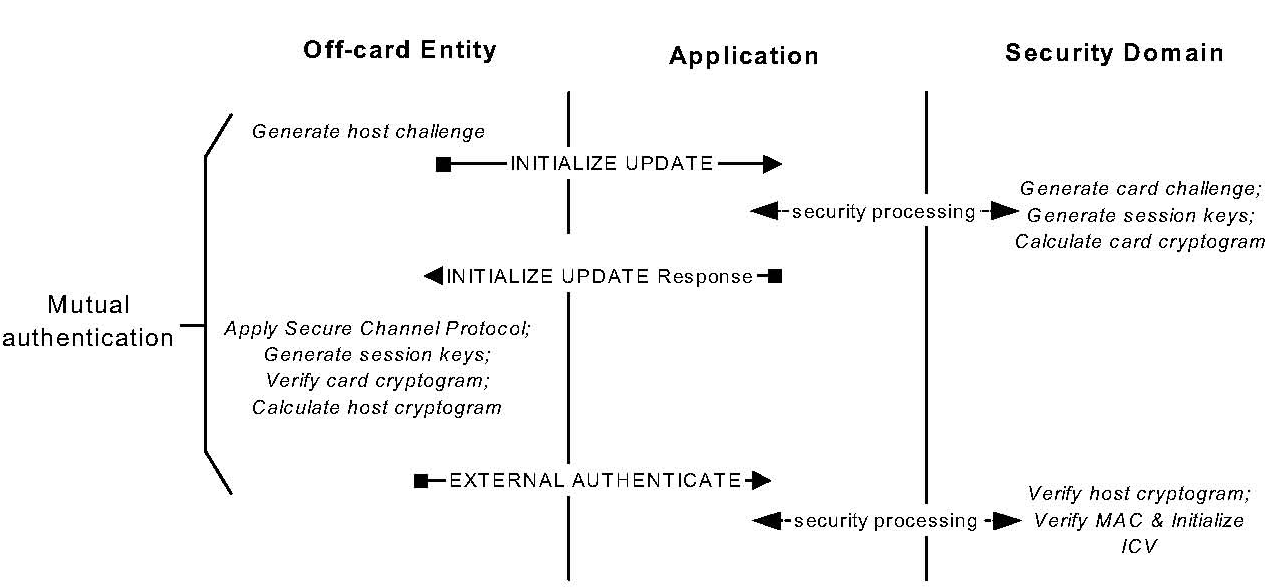 4.2.2.1 Implementation of Android middleware to communicate with secure micro SD card Communication concepts between Android phone and secure micro SD card The loading applets inside the secure micro