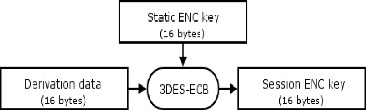 Creation of Derivation Data Figure 4 8 Creation of derivation data [8] Session Key Generation: Figure 4 9 Session Key generation [8] Establishment of secure channel: The session key is mainly used to