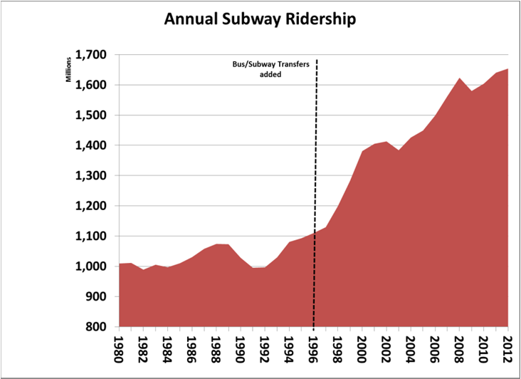 The largest segment of MTA ridership (those using the buses and subways operated by New York City Transit) has grown by 689 million trips since 1996 when MetroCard transfers and unlimited ride passes
