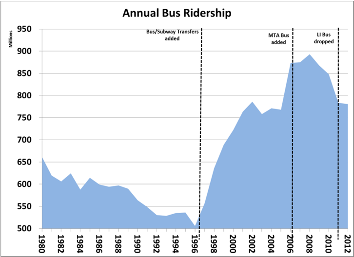 result, the largely radial network of bus and subway lines designed decades ago to feed customers into and out of the CBD is being challenged to meet the needs of intraborough travelers and reverse