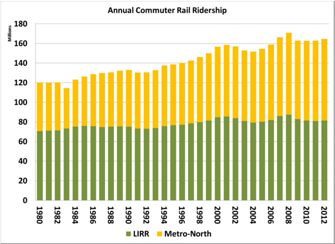 Vehicular Travel Vehicular traffic growth is lagging behind transit ridership increases. Within the City limits, after growing in the 1990s, traffic volumes have been flat since 2003.