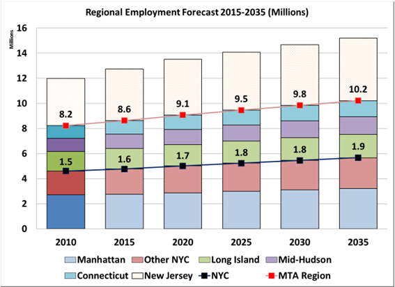 The projected growth in regional and city-wide population and employment is expected to induce additional growth in both work and non-work travel, placing heavier demands on MTA s already crowded