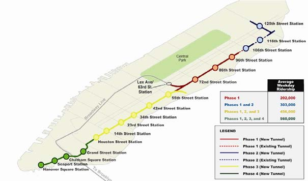Phase One will bring customer demand on the Lexington Ave. line down to just below peak capacity.