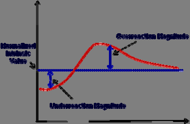 Figure 4 Shor Term Classificaion Long Term Classificaion Figure 4.