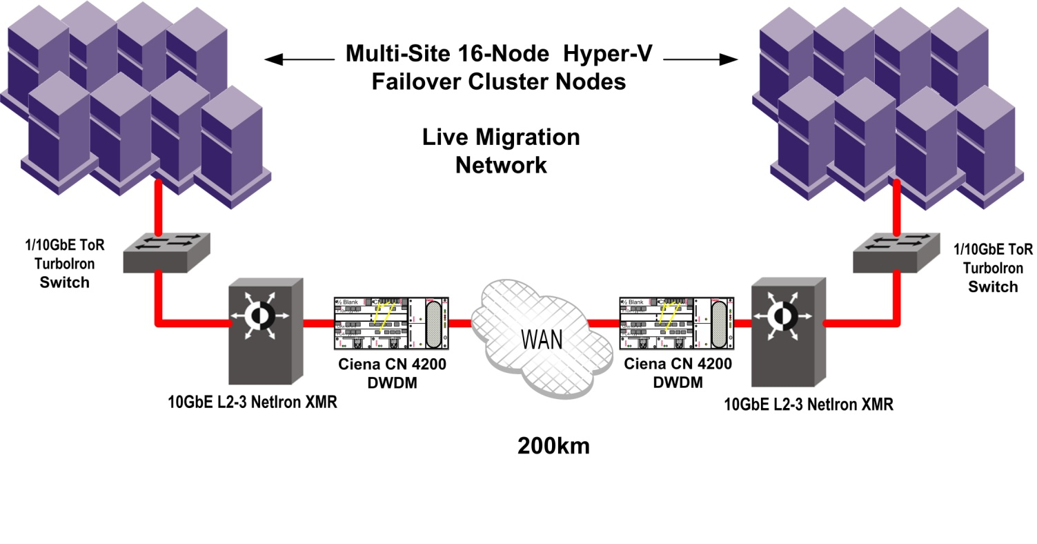 Wide Area Network Multiple networks were deployed in the reference architecture to support the high speed performance and throughput requirements of live migration.