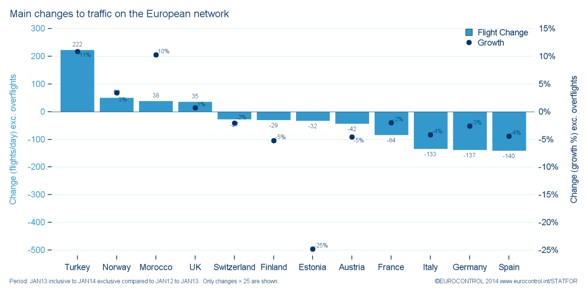 Figure 8: Turkey remained the biggest contributor (excluding overflights) on the European network during 2013 (vs 2012) but this has not compensated for the losses seen in most busiest European