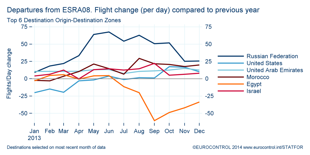 Outside Europe, Russia remained the number one destination from Europe adding traffic to the network: on average an additional 85 flights per day (81 arrivals/departures and 4 overflights) during the