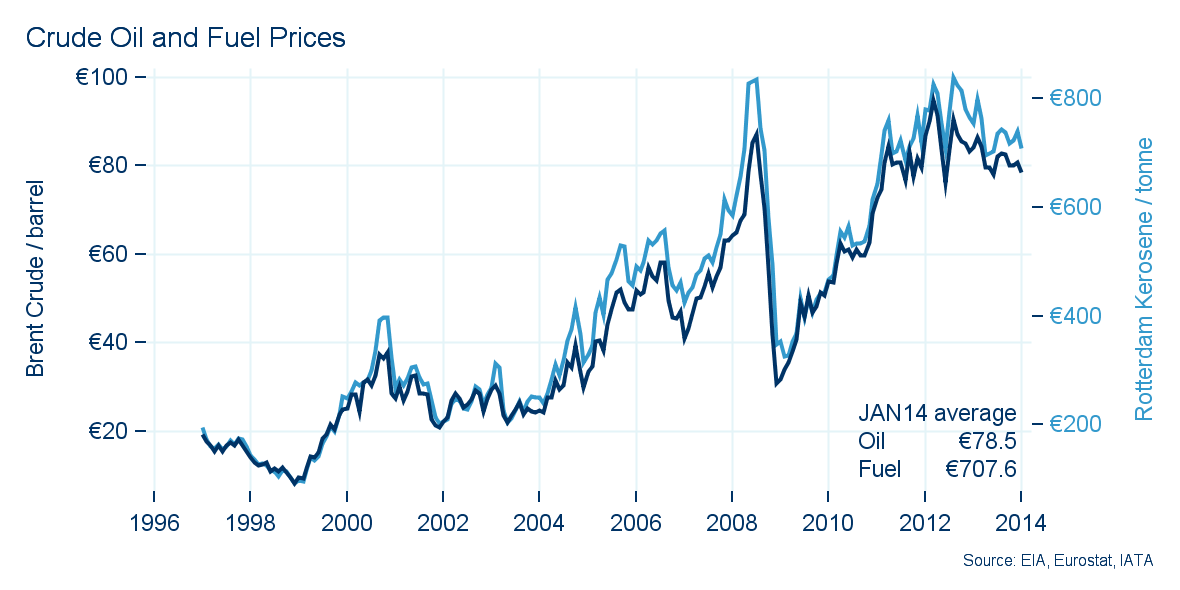 As shown in Figure 14, oil prices remained fairly stable around 80 per barrel in the course of 2013.