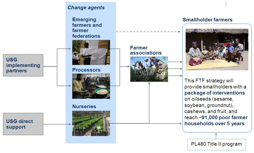 Figure 5. Ensuring Smallholders Access to Technologies and Markets 3.