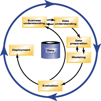 33 Understanding Data Mining Figure 4-1 CRISP-DM process model The six phases include: Business understanding. This is perhaps the most important phase of data mining.