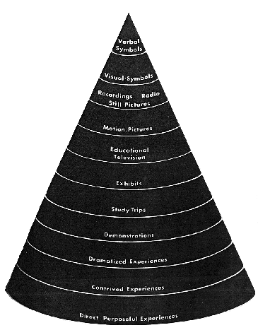 data associated with his cone. In fact, Dale s original model of the cone does not include any percentages, and is explicitly described by Dale as a visual aid about audio-visual materials.