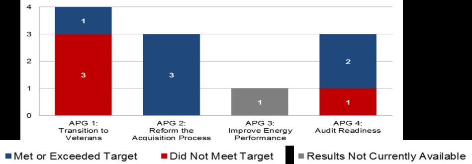 Objective section. The annual results were not available for one measure related to the Department s use of energy. Figure 8-4 reflects FY 2014 performance results by APG.