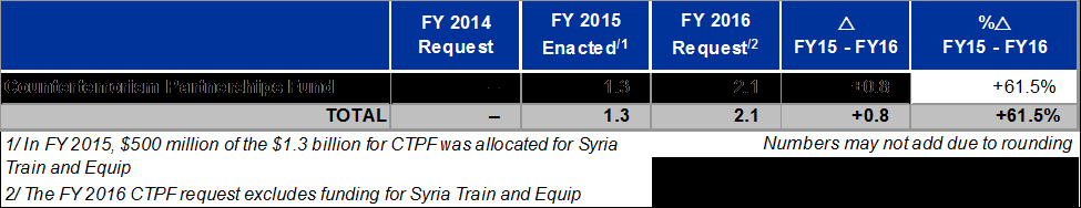 COUNTERTERRORISM PARTNERSHIPS FUND The FY 2016 request of $2.