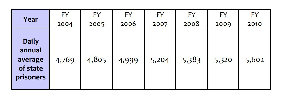 According to ADOC data as shown in the table below, since 2005 Alaska s average prison rate has grown by 200 prisoners a year.