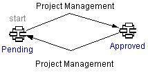 Online Help: Program Management 8.1 Approve a Template Once a template is created, it does not automatically appear in the list of available templates for creation of a project.