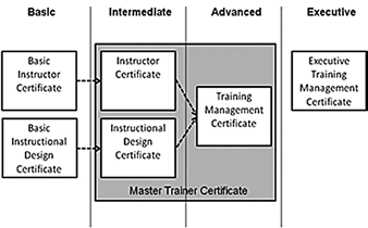 basic entry-level skills and advanced technical skill specializations.