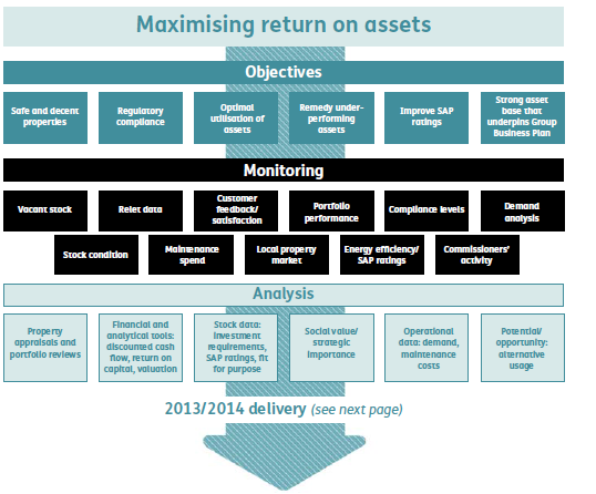 Figure 8: Improving the VFM of assets at Sanctuary: from strategy to action Objectives Data Understanding Action Other associations demonstrating that understanding stock condition and performance