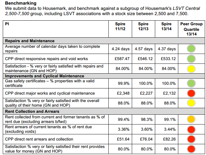 Figure 10: HouseMark s ready-cooked VFM scorecard for members available in reports and on website