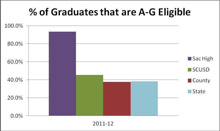 45 Completion Rates Graduation Rate In 2011, the calculation for graduation rate was changed to the 4-year Cohort Graduation Rate. Because of this, historical data is not provided below.