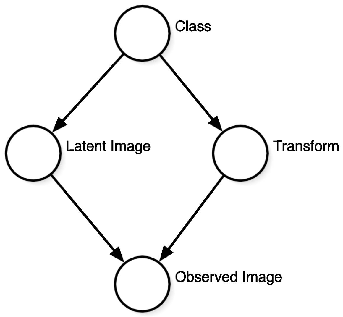 LEARNED-MILLER: DATA DRIVEN IMAGE MODELS THROUGH CONTINUOUS JOINT ALIGNMENT 241 Fig. 5. A directed graphical model representing a general generative image model.