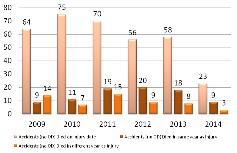 Figure 1 provides a general overview of work-related fatalities in Ohio for calendar years 2009 through July 2014.