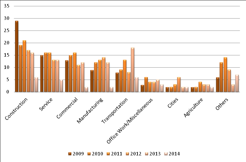 2013 Fatalities according to industry sector Figure 3 shows the fatality counts for calendar years 2009 through July 2014, according to the industry sector.