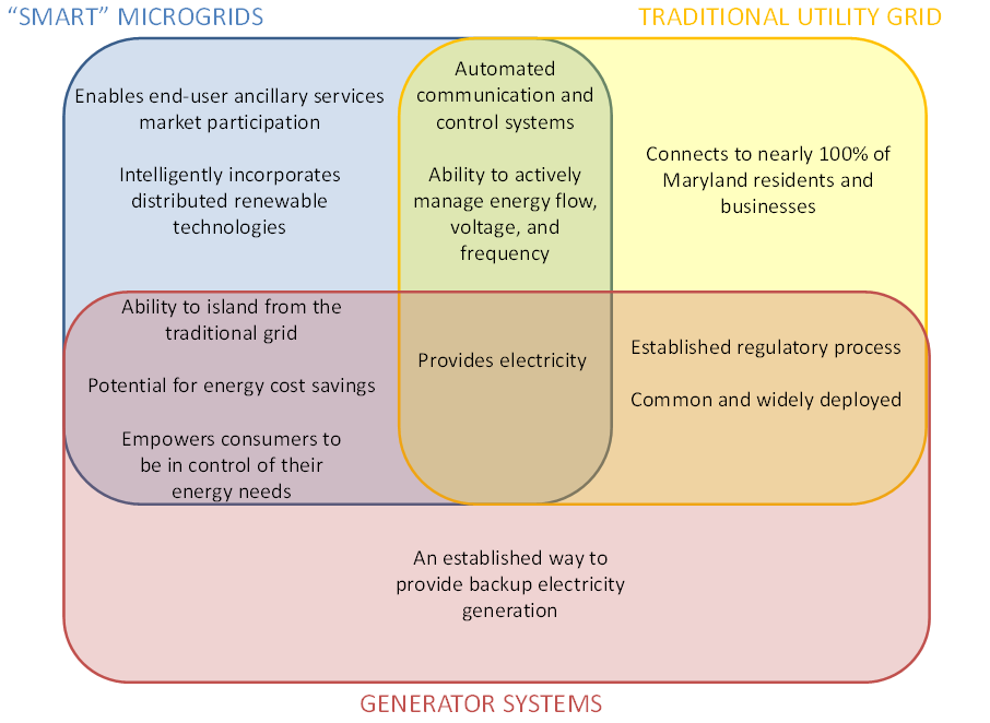 RESILIENCY AND MICROGRIDS IN MARYLAND Comparing Smart Microgrids to Generator Systems and the Traditional Utility Grid 6.