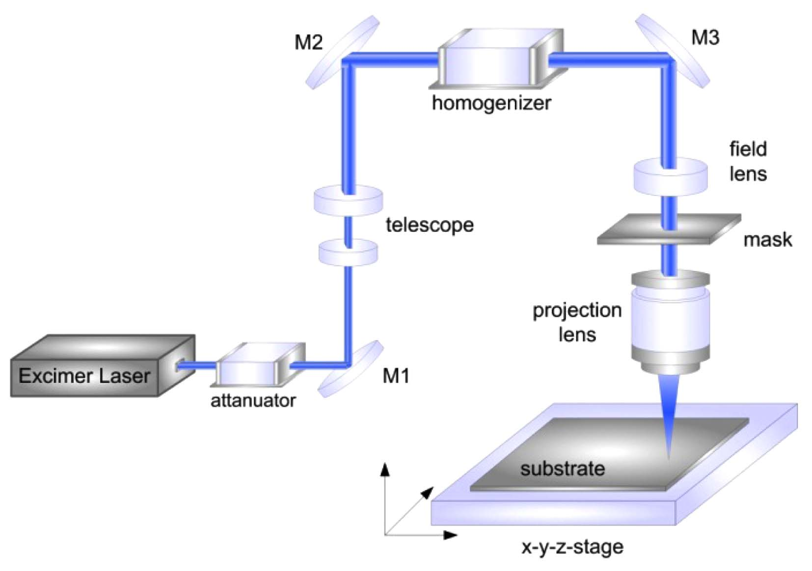 Laser Drilling of High-Density Through Glass Vias (TGVs) for 2.5D and 3D Packaging 55 Fig. 2. Sketch of excimer laser mask projection setup for parallel drilling through vias in thin glass.