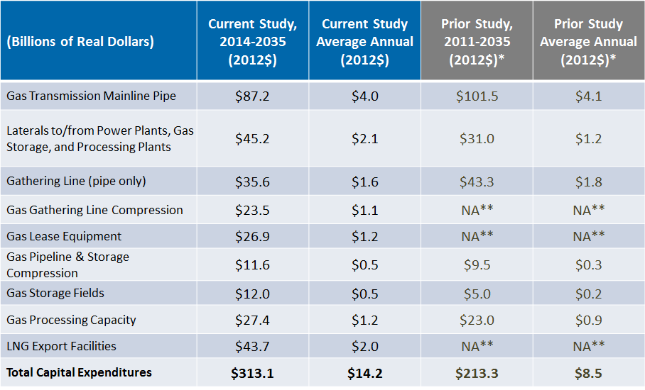 The gas transmission mainline category is projected to account for approximately a quarter of the total capital expenditures required for new gas infrastructure in this study.