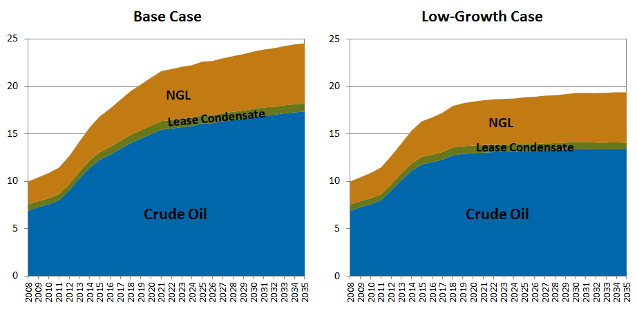 U.S. and Canadian Natural Gas Production (Average Annual Bcfd) As is the case for gas production, the growth of oil and NGL production is adversely affected by the assumptions in this low-growth