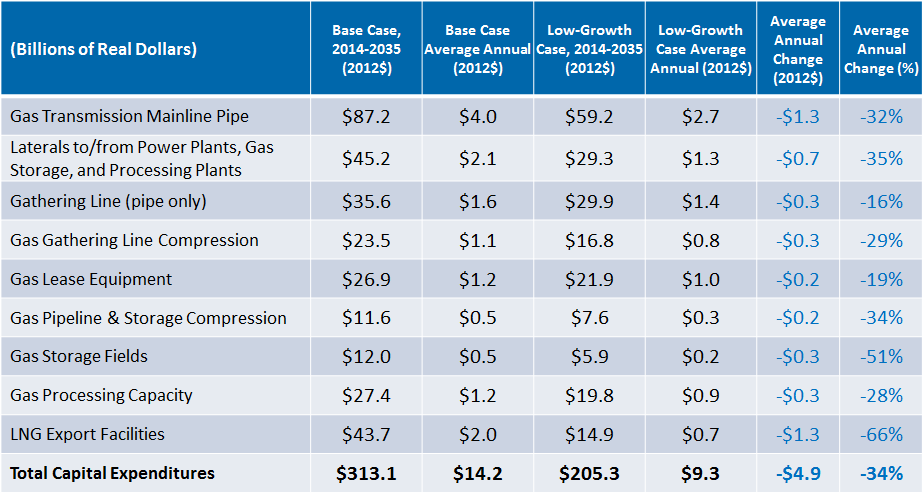Infrastructure Investment in the Low-Growth Case The low-growth case yields midstream infrastructure expenditures that are less than those projected in the base case.