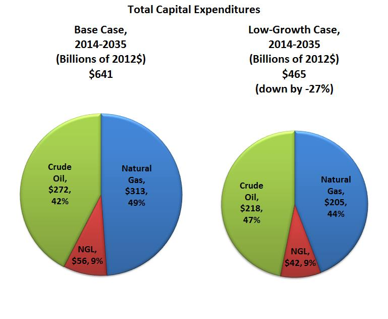 Comparison of Crude Oil Capital Expenditures in Base Case Versus Low-Growth Case The pie chart below summarizes the infrastructure expenditures projected across each of the hydrocarbons for both