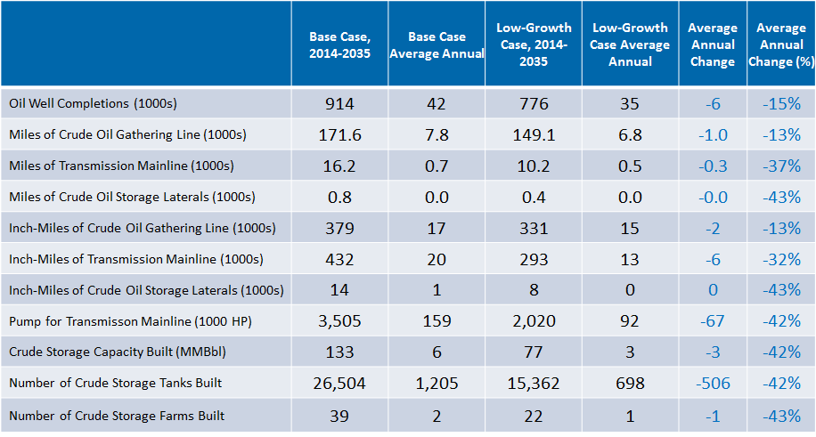 Low-Growth Case Comparison of Crude
